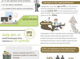 Infographic: Canadians Are Highly Entrepreneurial